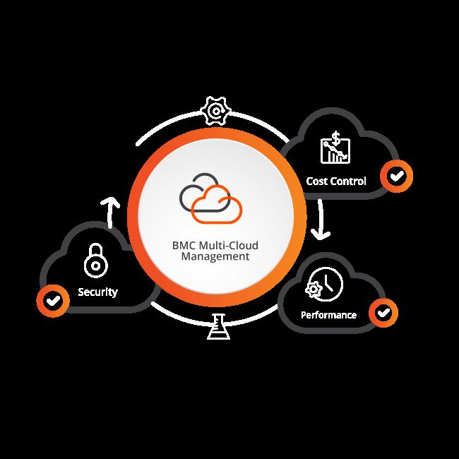 the multi cloud management company bmc 日本